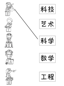 STEAM in Chinese 中文的学科(简+繁体)