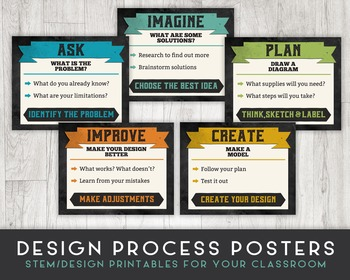 STEM Classroom Printable Posters, Engineering Design Process - 8x10