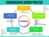 STEM Engineering & Design Process