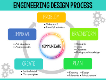 STEM Engineering & Design Process