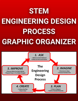 STEM Engineering Design Process Graphic Organizers (Editable in Google Docs)