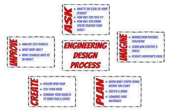 STEM Engineering Design Process Posters
