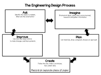 Stem Engineering Design Process Signs And Graphic Organizers Tpt
