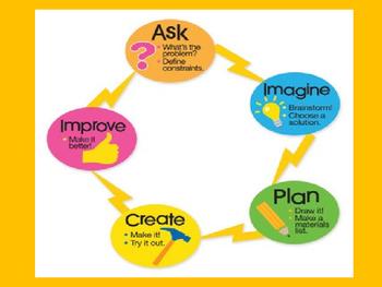 STEM-Engineering Process PowerPoint