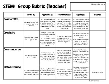 STEM Group Performance Rubrics (Printable)