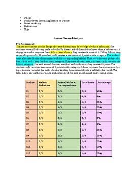 STEM: Habitats Formal Lesson Plan