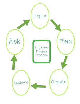 STEM Introduction - Engineer Design Challenge
