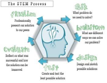 STEM Project Journal and Rubrics