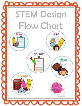 STEM/STEAM Design Flow Chart Buttons