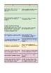STEM / STEAM / Engineering Design Brief Rubric