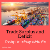 STEM Socials Challenge (Pinterest): Trade Surplus/Deficit