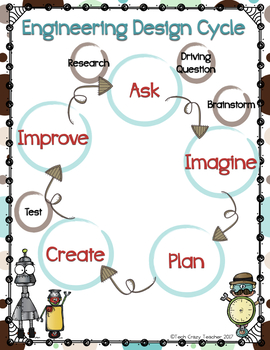 Stages in engineering design process with example pdf