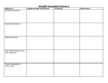 STI Chart Organizer