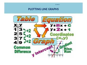 PLOTTING STRAIGHT LINE GRAPHS 2