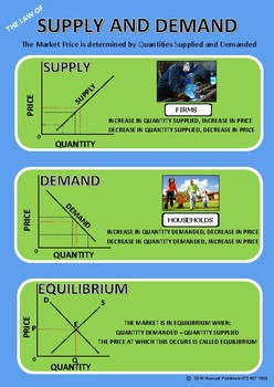 SUPPLY AND DEMAND - EQUILIBRIUM - POSTER
