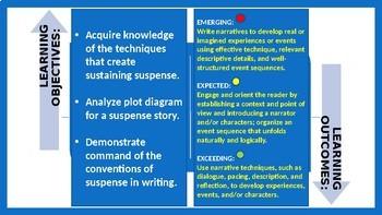 SUSPENSE STORY WRITING : LESSON PRESENTATION