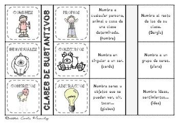 SUSTANTIVOS EN ESPAÑOL / Nouns in Spanish