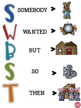 SWBST READING SKILLS IN ENGLISH AND SPANISH