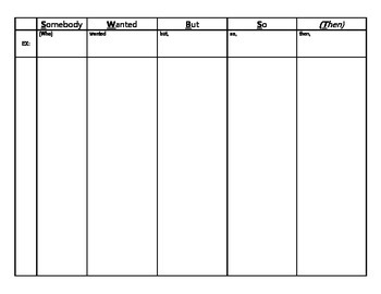 SWBST - Somebody Wanted But So (Then) Worksheet BLANK EXAMPLE - PDF