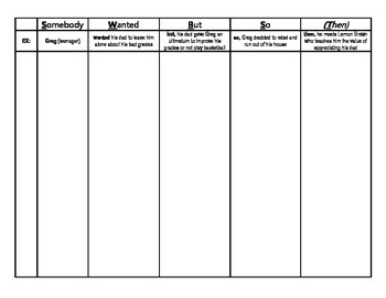 SWBST - Somebody Wanted But So (Then) Worksheet - PDF
