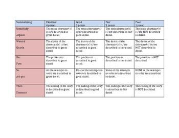 SWBST Bilingual Summary rubric