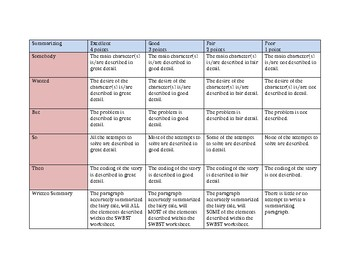 SWBST and writing rubric