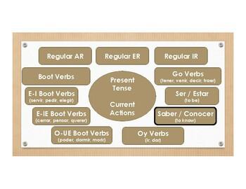 Saber Vs Conocer Wall Charts