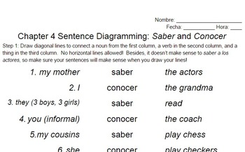 Saber vs. Conocer Sentences Worksheet