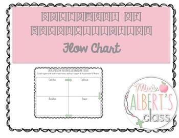 Sacrament Flow Chart