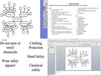 Safety Concept Map Activity bundle