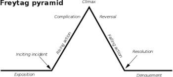 "Saki: ""The Interlopers"" Freytag Pyramid"