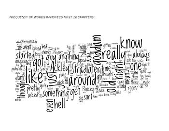Salinger's Catcher in the Rye: word cloud