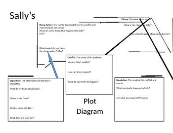 Sally's Plot Diagram: The House on Mango Street