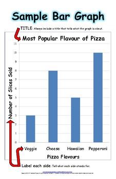 Sample Bar Graph and Pictograph
