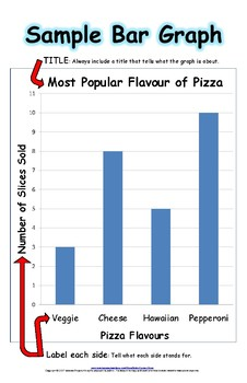 Sample Bar Graph and Pictograph