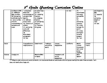 Sample Curriculum Map