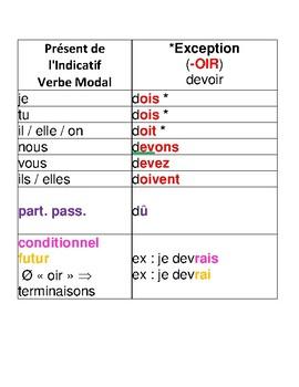French Verbs Posters Sample/Échantillon Conjugaisons des Verbes en Français