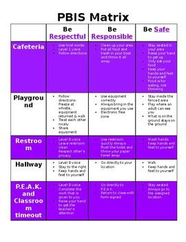 Sample PBIS (Positive Behavior Intervention Systems) Matrix