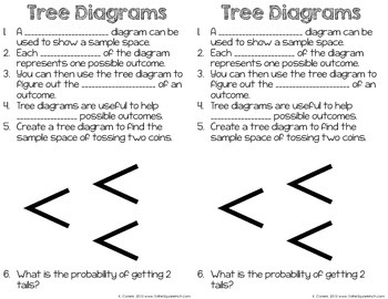 Sample Space, Tree Diagrams and The Counting Principle
