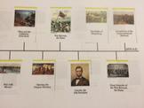 Sample Timeline worksheet corresponds w/Veritas Press timeline