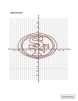 San Francisco 49ers Logo on the Coordinate Plane