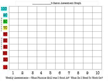 Saxon Phonics Assessment Graph