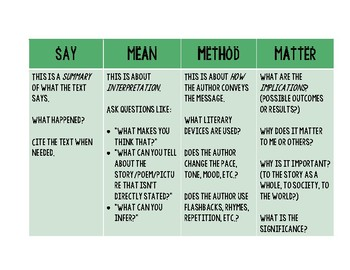Say, Mean, Method, Matter Reading Strategy Organizer
