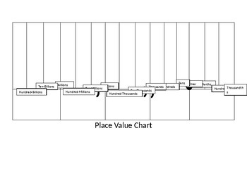 Scaffolded Place Value Charts