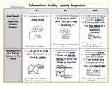 Scaffolded TC Non-Fiction Informational Reading Learning Progression/Rubric