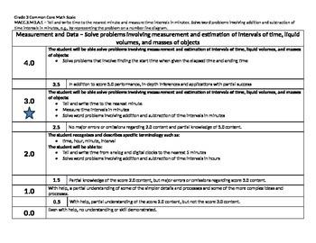 Scale – Math Common Core Standards Gr 3 MACC.3.MD.A.1 Measurement Data 3MDA1 CC