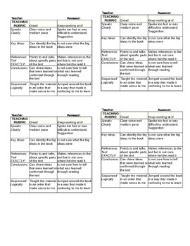 Scale / Rubric for students to grade their teaching ability