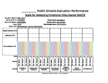 Scale for Assessing Emotional Disturbance - Automatic Graph