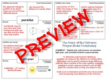 Scale of the Universe Vocabulary (Frayer Model)