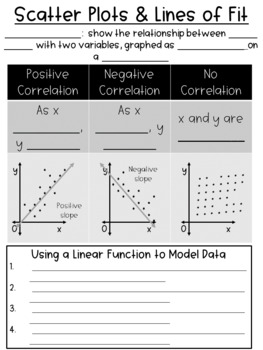 Scatter Plots & Lines of Fit Guided Notes